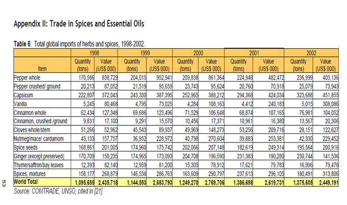 Global imports of herbs and spices